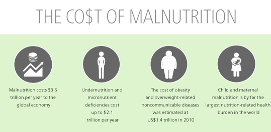 malnutrition_Fight_Hunger_Infographics_B